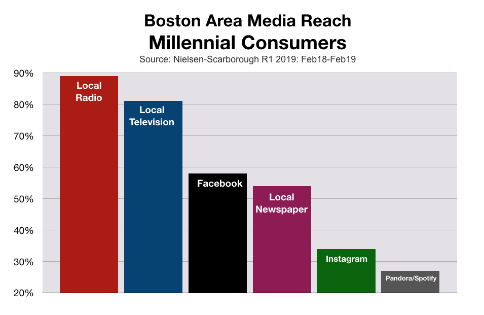 Advertising In Boston: MIllennials