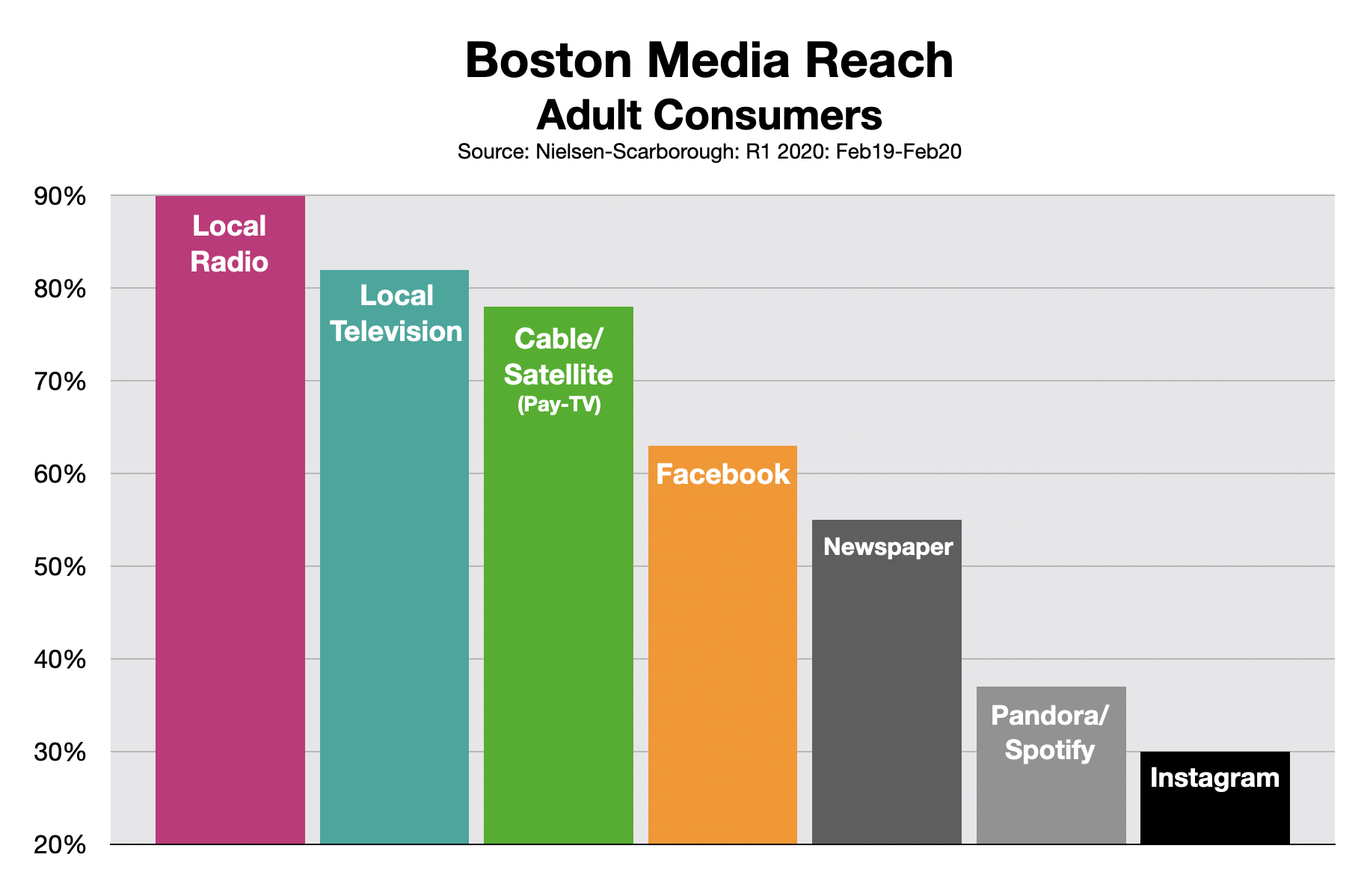 Advertising In Boston Media Reach Feb20