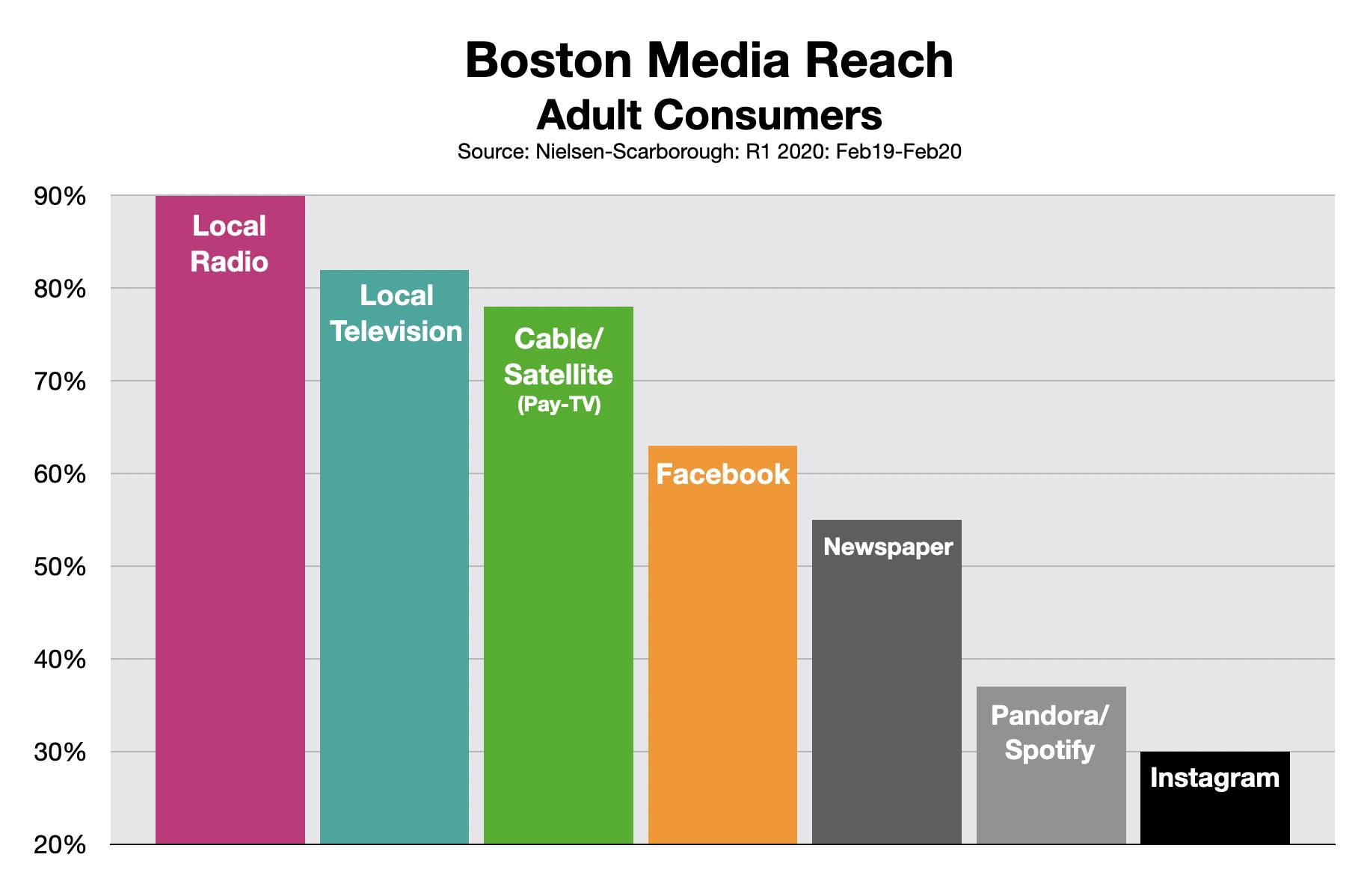 Advertising In Boston Media Reach Feb20