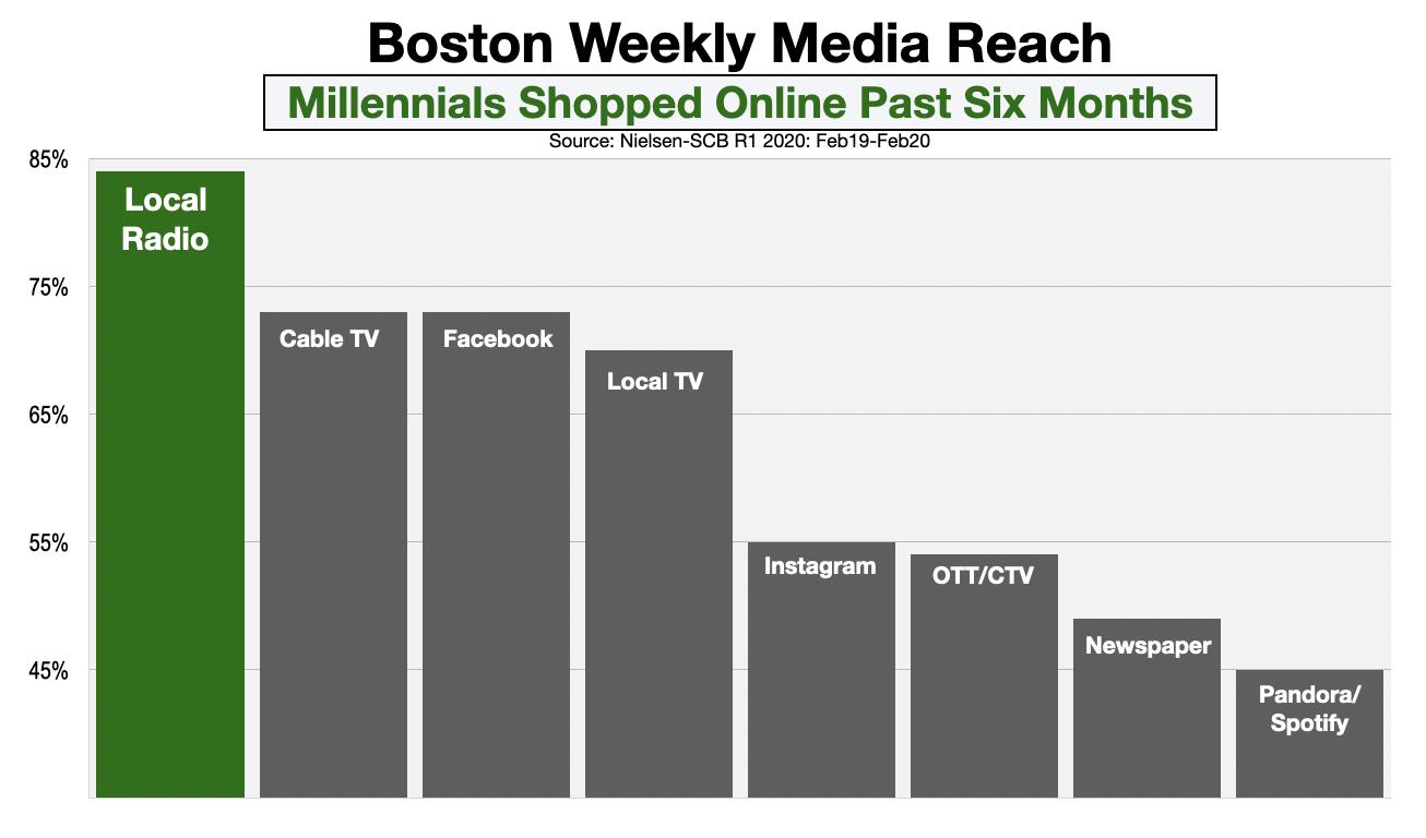 Advertising In Boston Millennial Online Shoppers