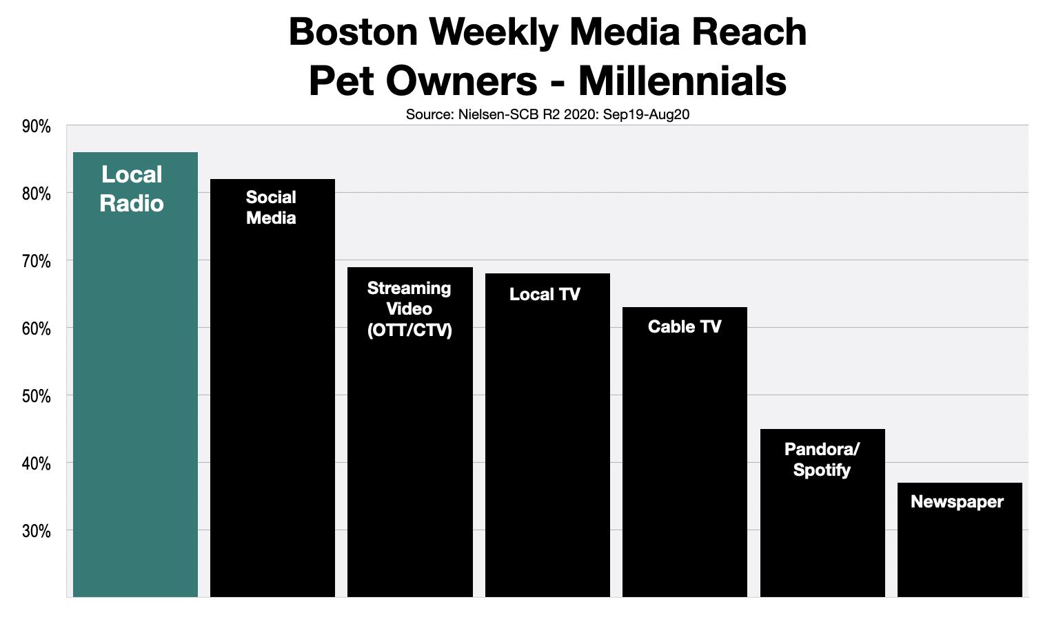 Advertising In Boston Millennial Pet Owners
