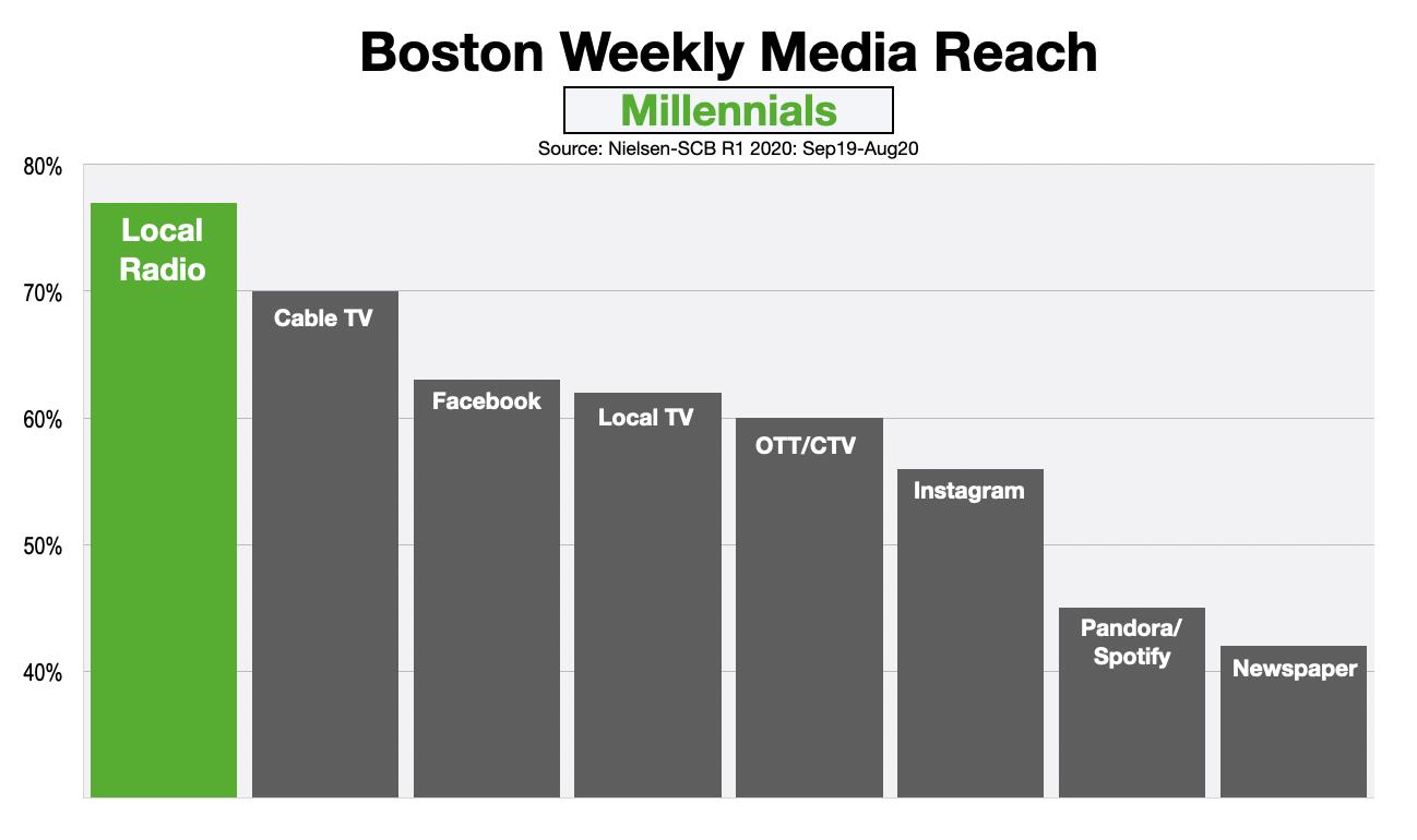 Advertising In Boston Millennials August 2020