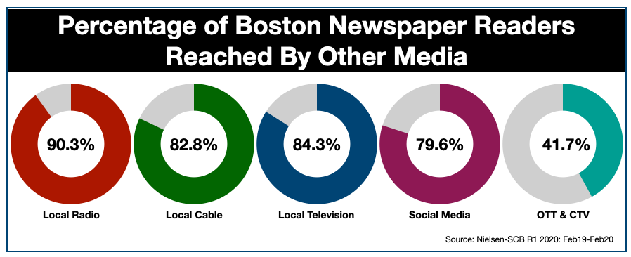 Advertising In Boston Newspaper Reach