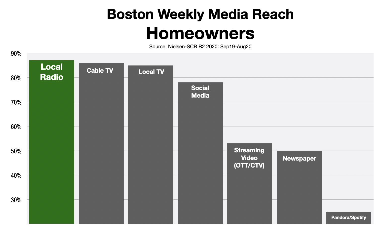 Advertising In Boston Reach Homeowners 2021
