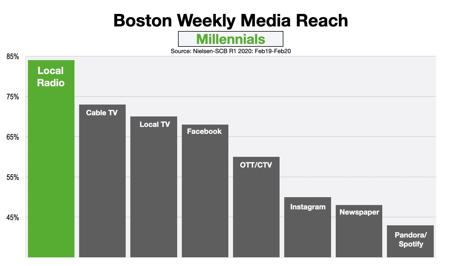 Advertising In Boston Reaching Millennials 2020