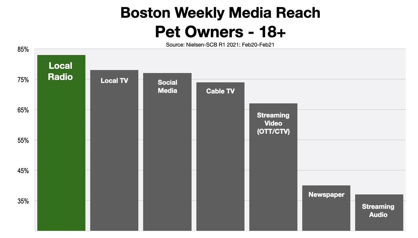 Advertising In Boston Reaching Pet Owners 2021 Green