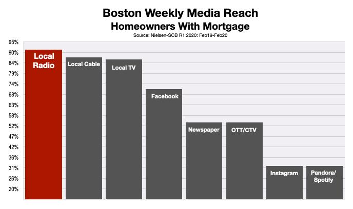 Advertising In Boston Refinancing Rates