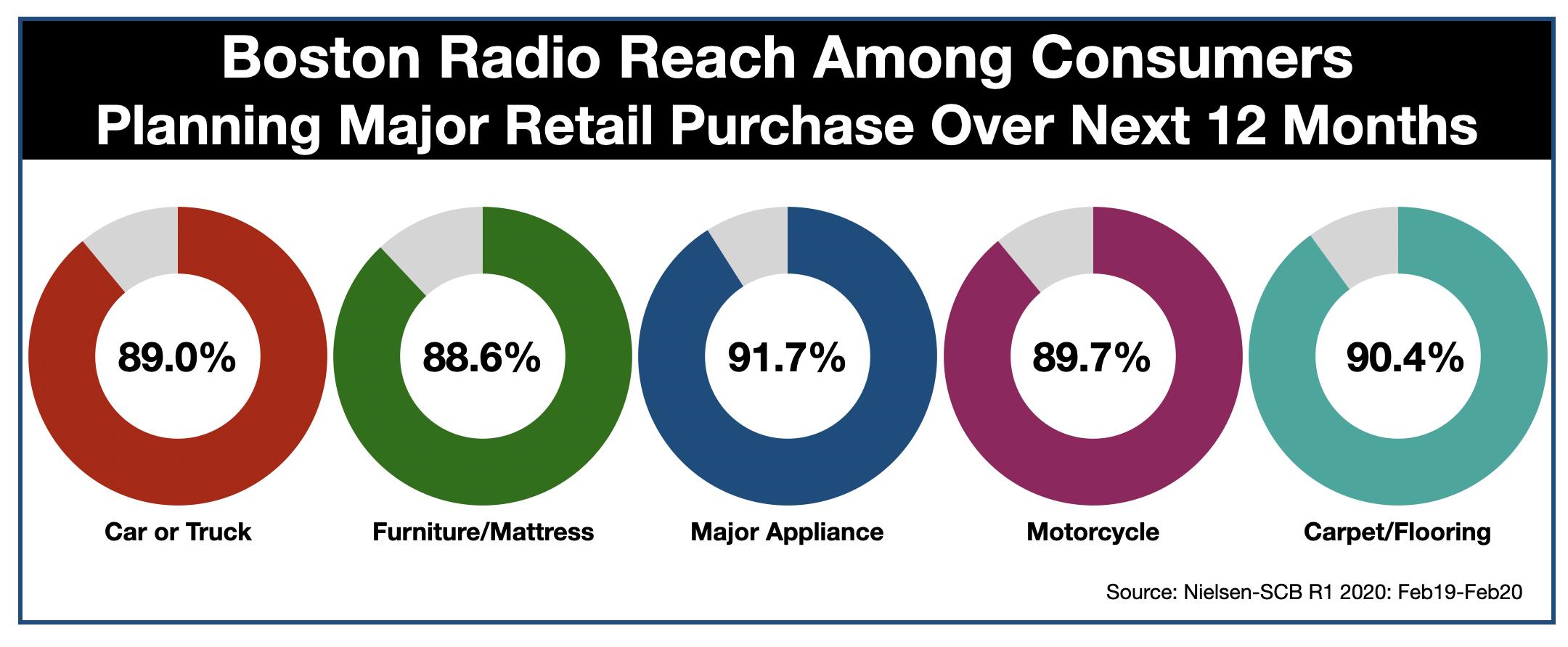 Advertising In Boston Retail Categories
