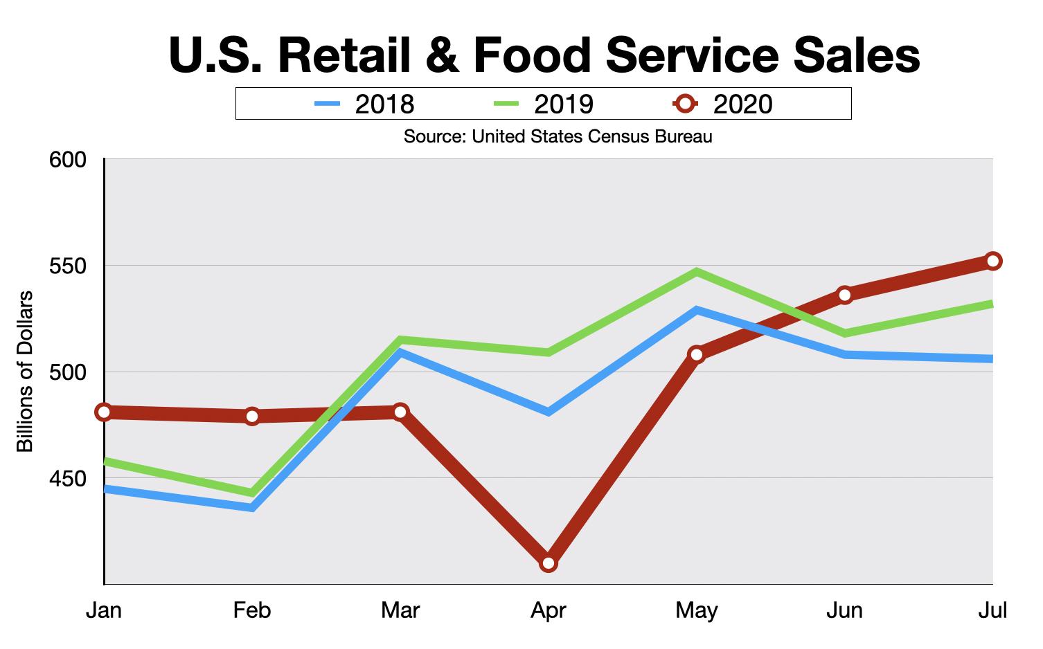 Advertising In Boston Retail Sales 2020
