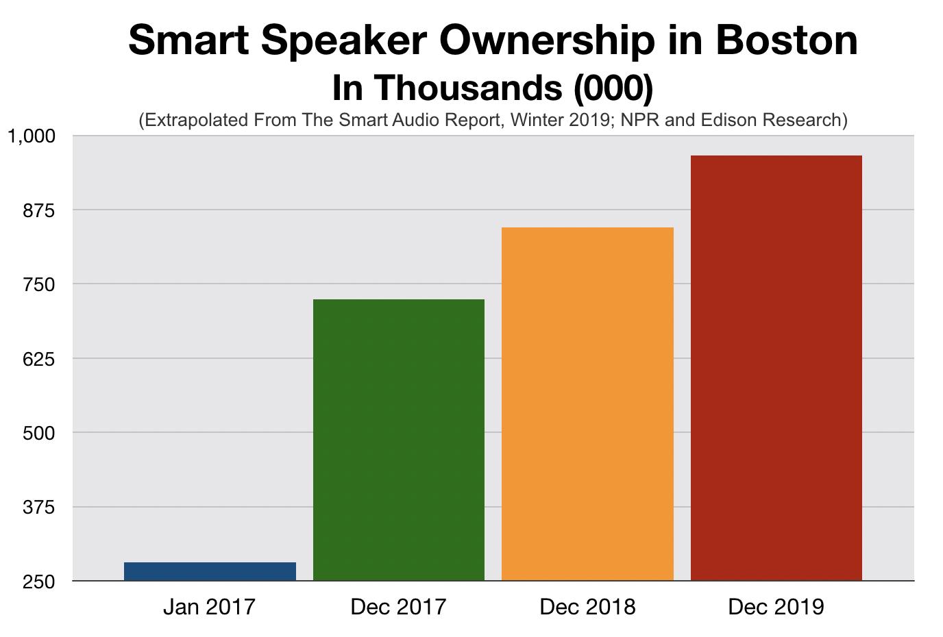 Advertising In Boston: Smart Speakers