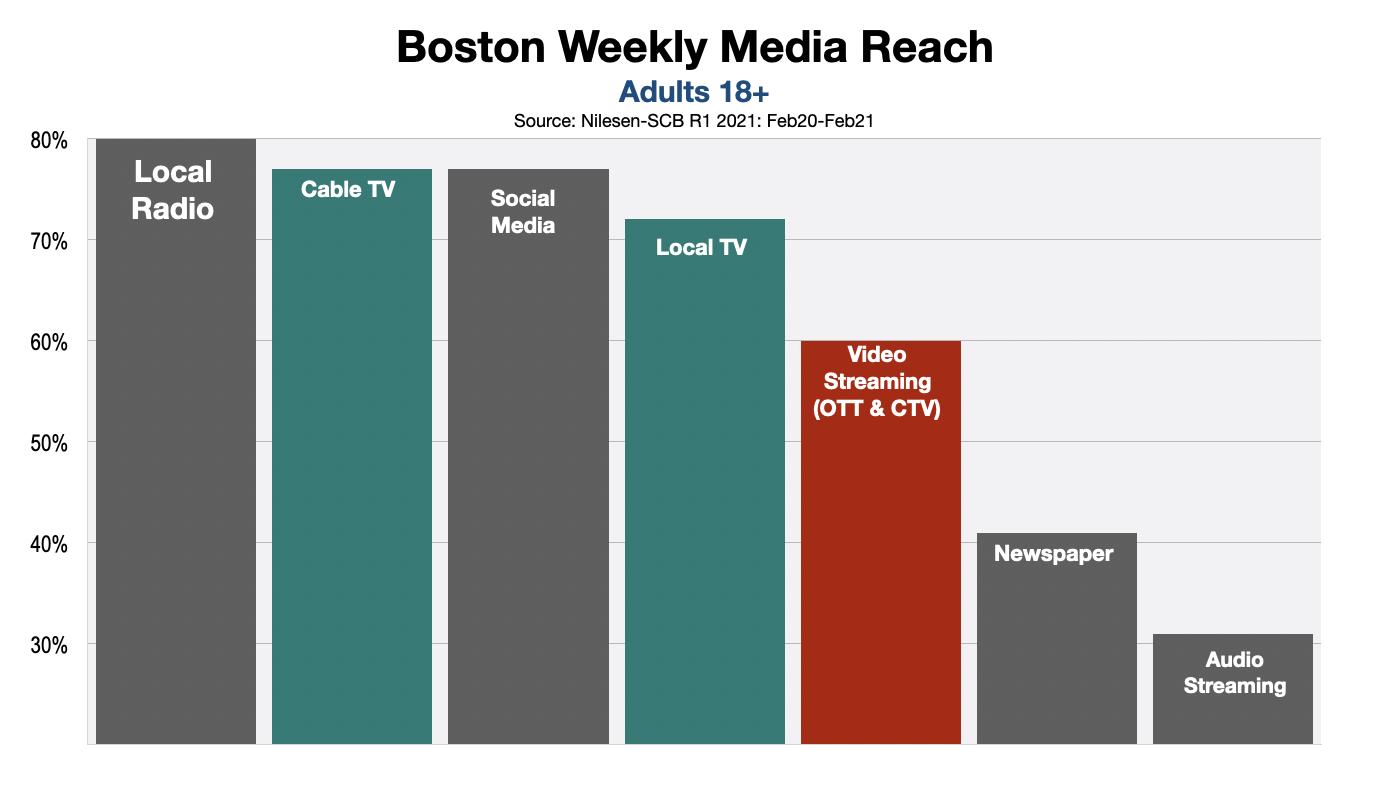Advertising In Boston Streaming Video vs. Linear TV