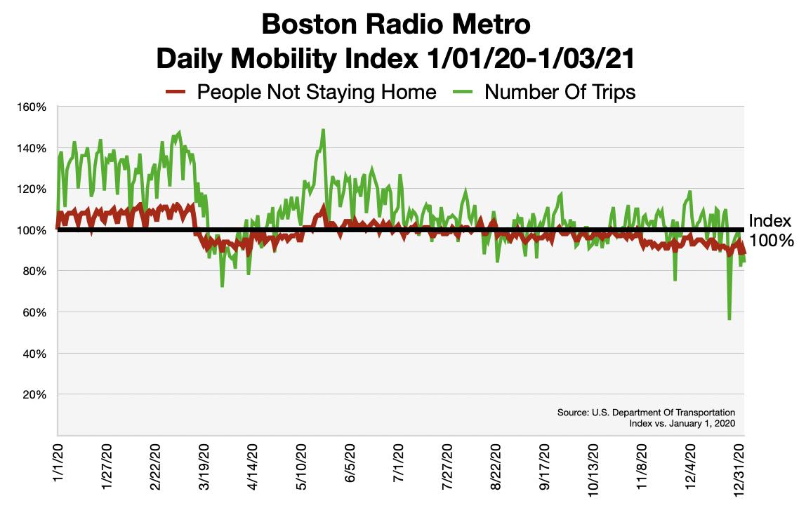 Advertising In Boston Traffic Patterns