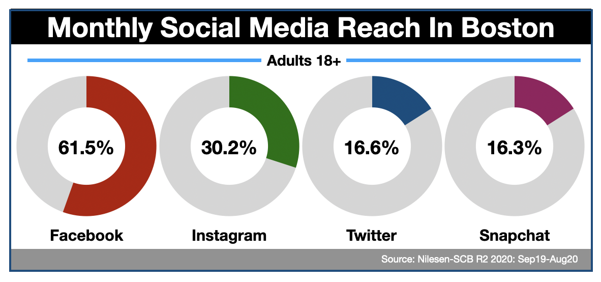 Advertising In Boston Twitter & Social Media (2020)