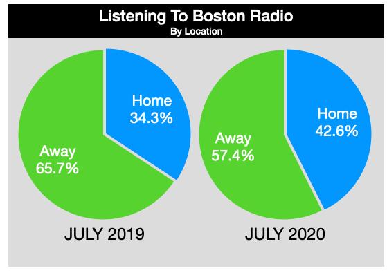 Advertising On Boston Radio Listening Location July 2020