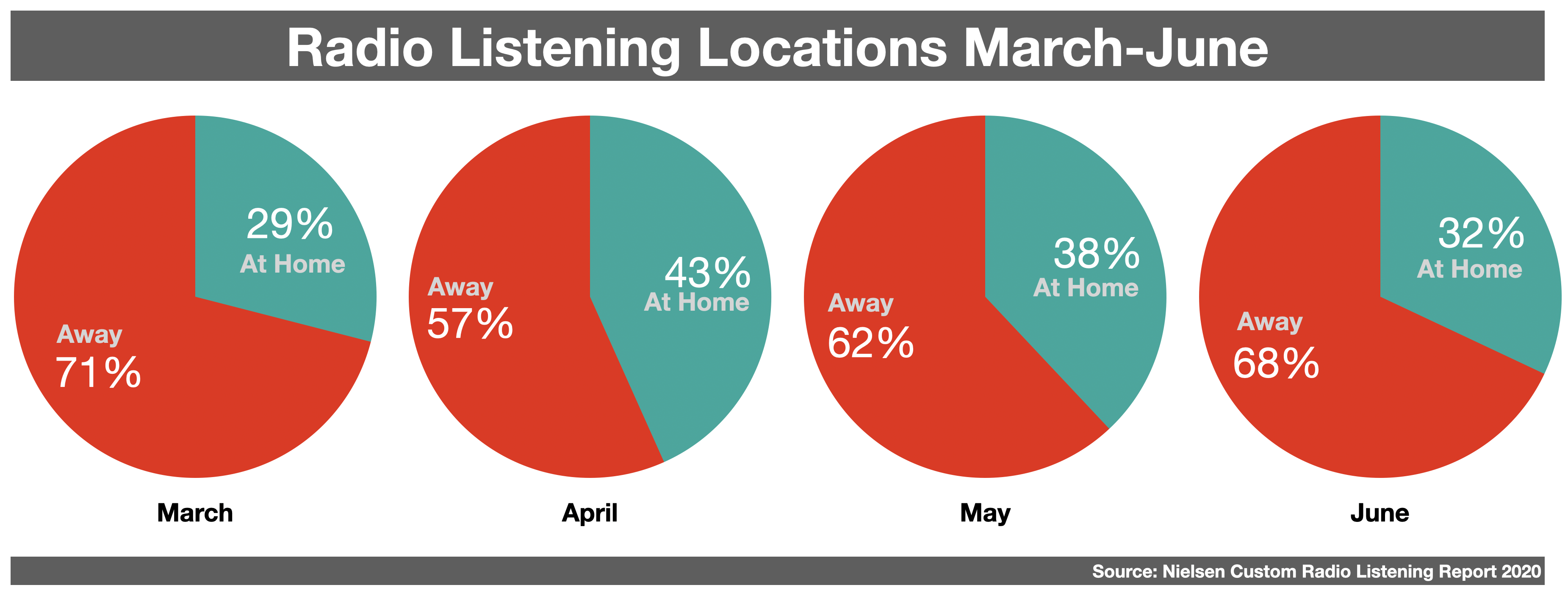 Advertising On Boston Radio Listening Location