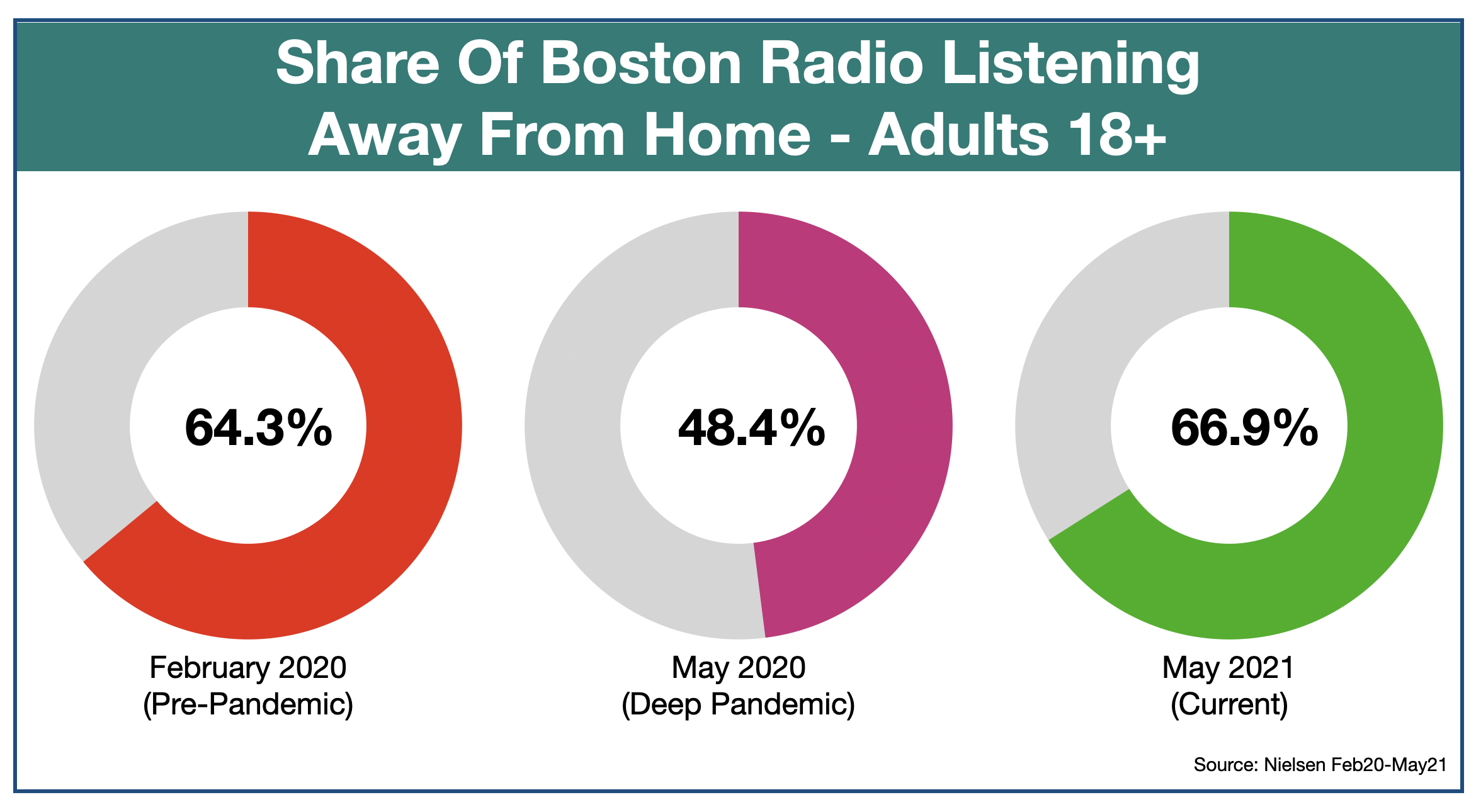 Advertising On Boston Radio Out of Home