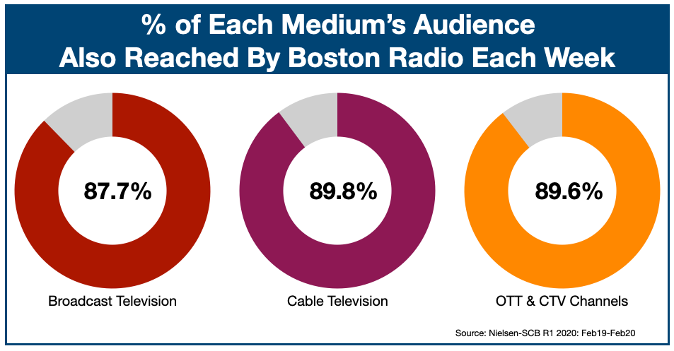 Advertising On Boston Radio Reach Among TV Viewers