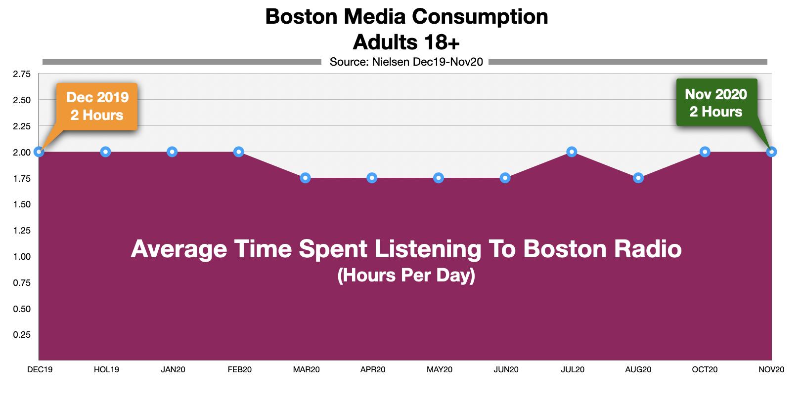 Advertising On Boston Radio Time Spent LIstening Nov 2020