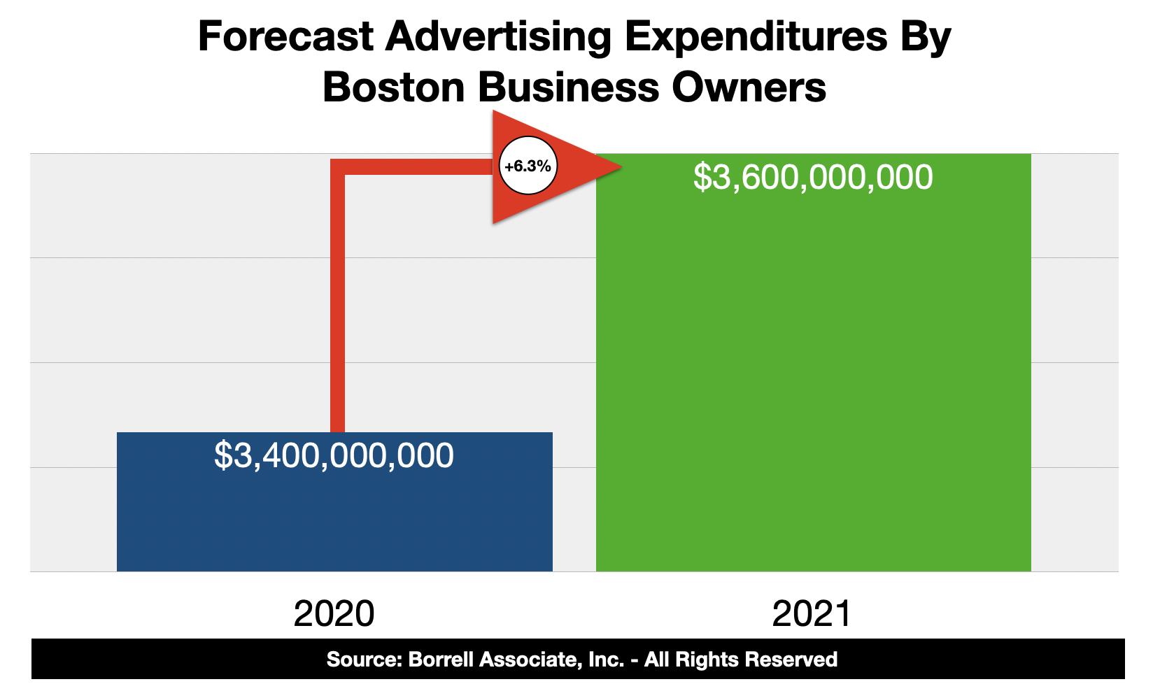 Advertising Spending In Boston 2021