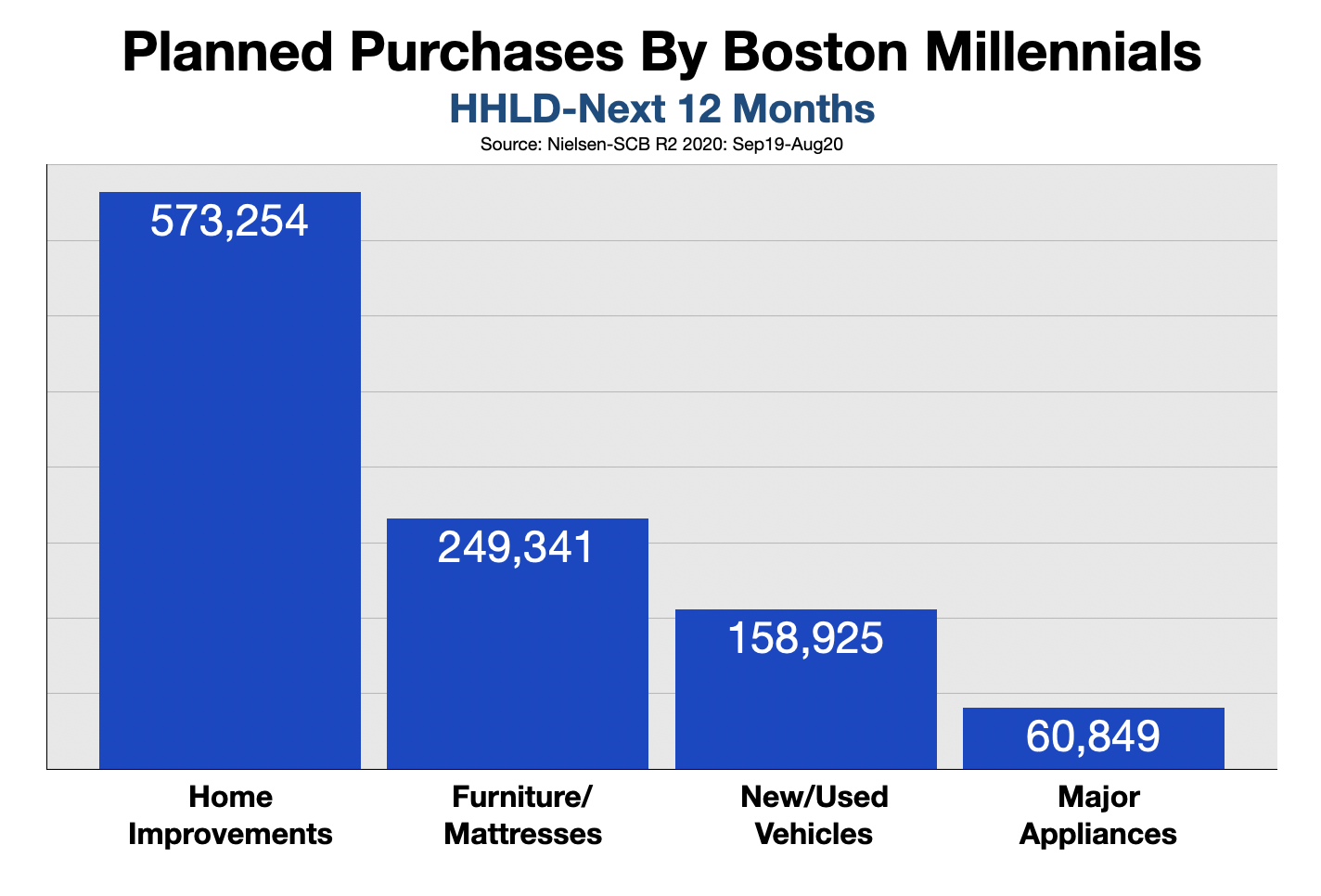 Advertising To Boston Millennials Purchases 2021