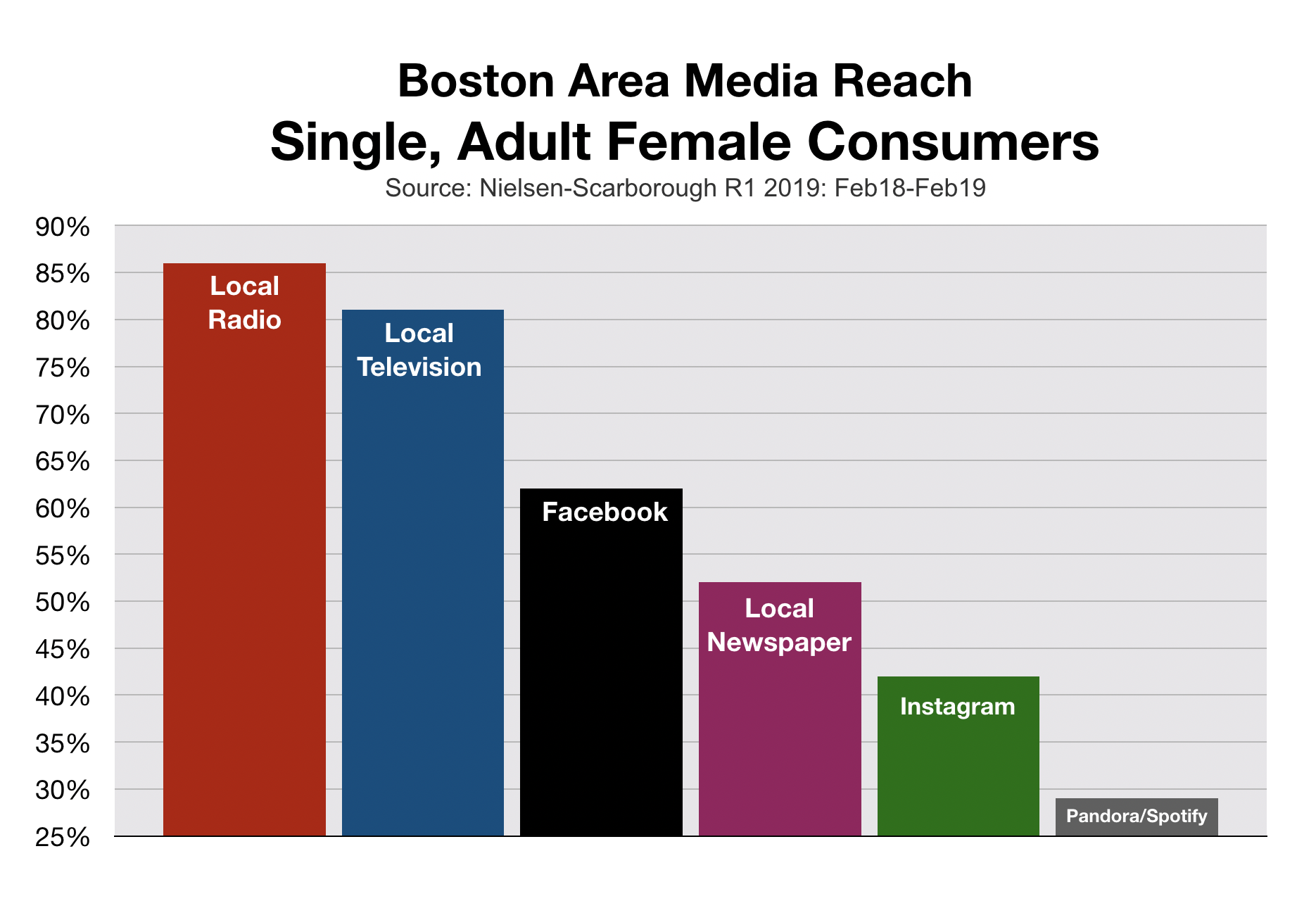 Advertising To Single Women In New England