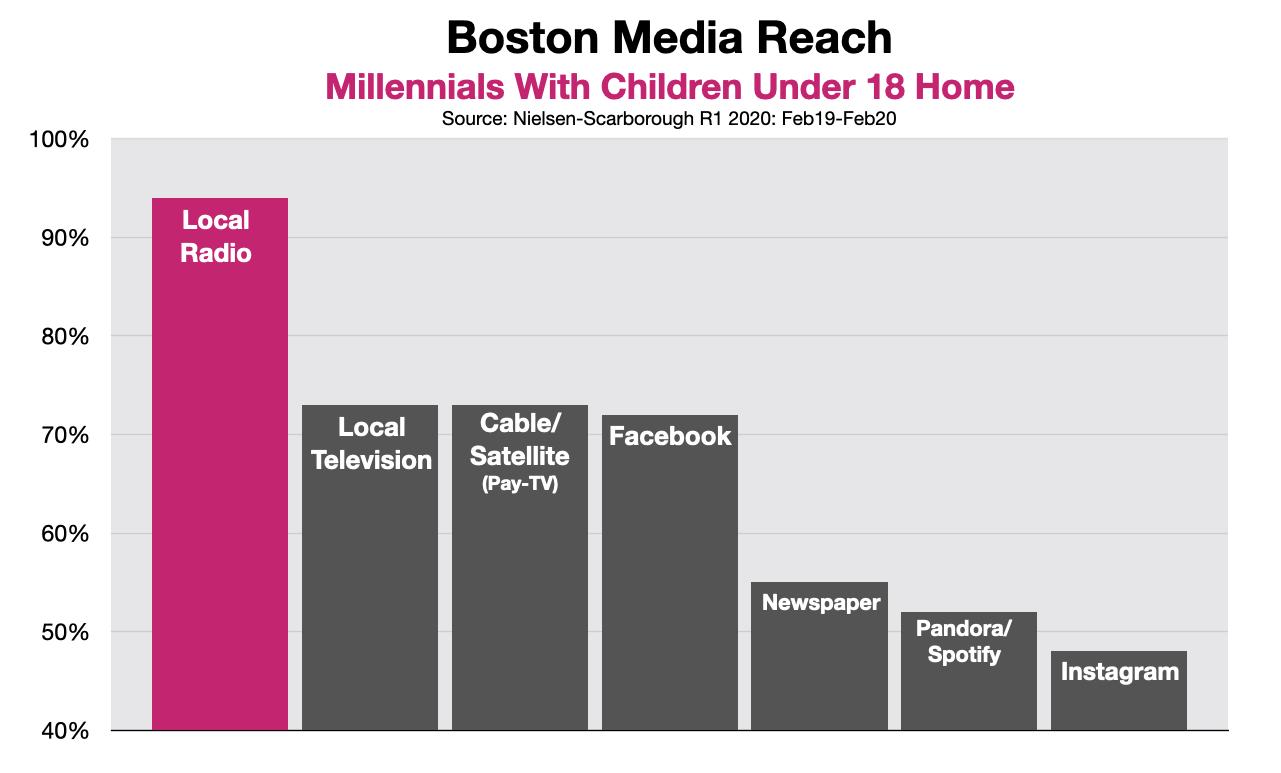 Advertising in Boston Millennial Parents 20