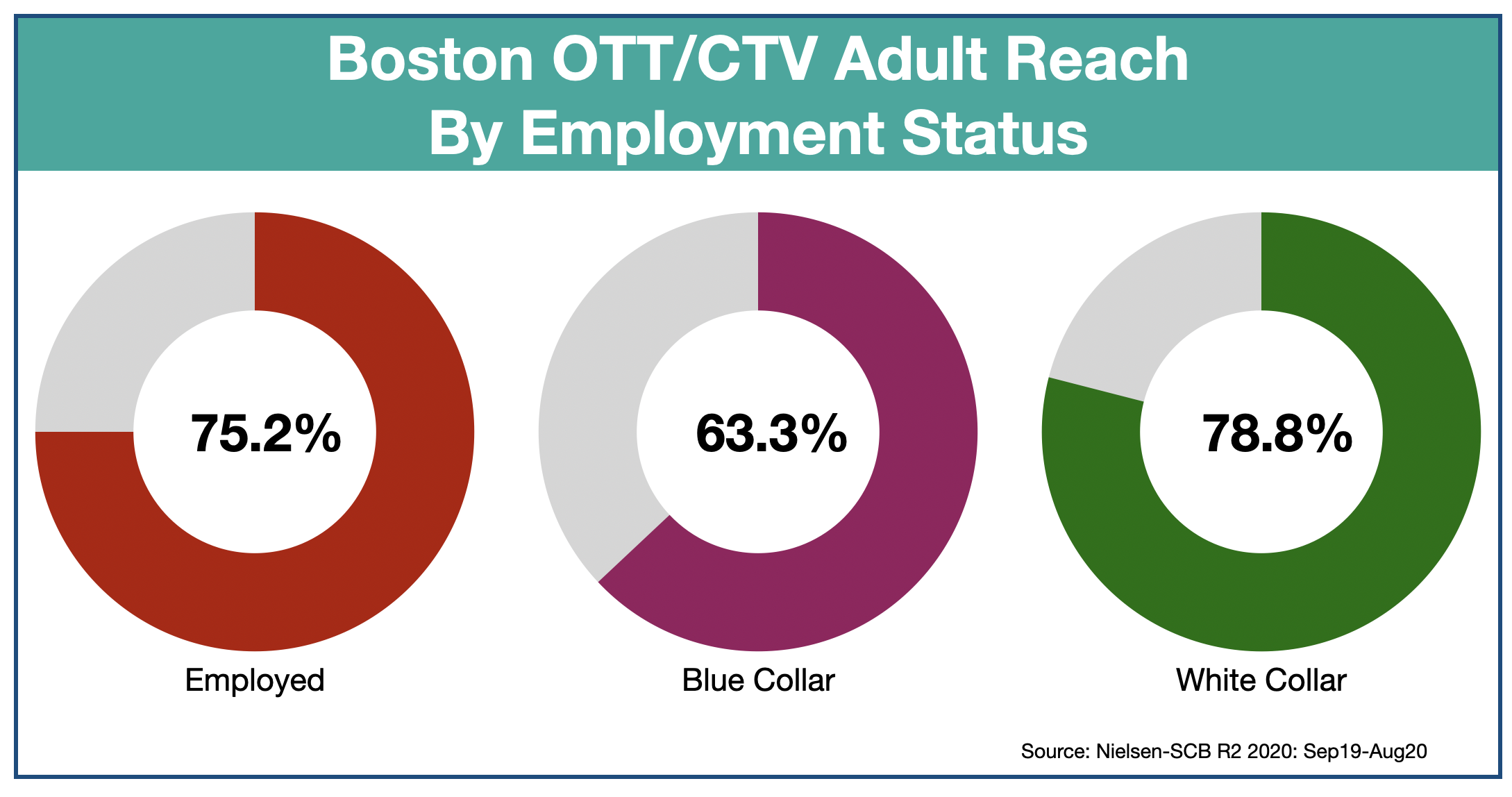 Advertising in Boston OTT & CTV by Employment