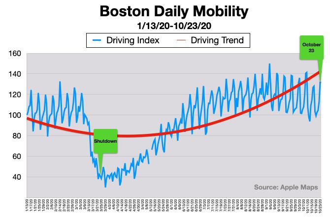 Advertising on Boston Radio In Car Listening