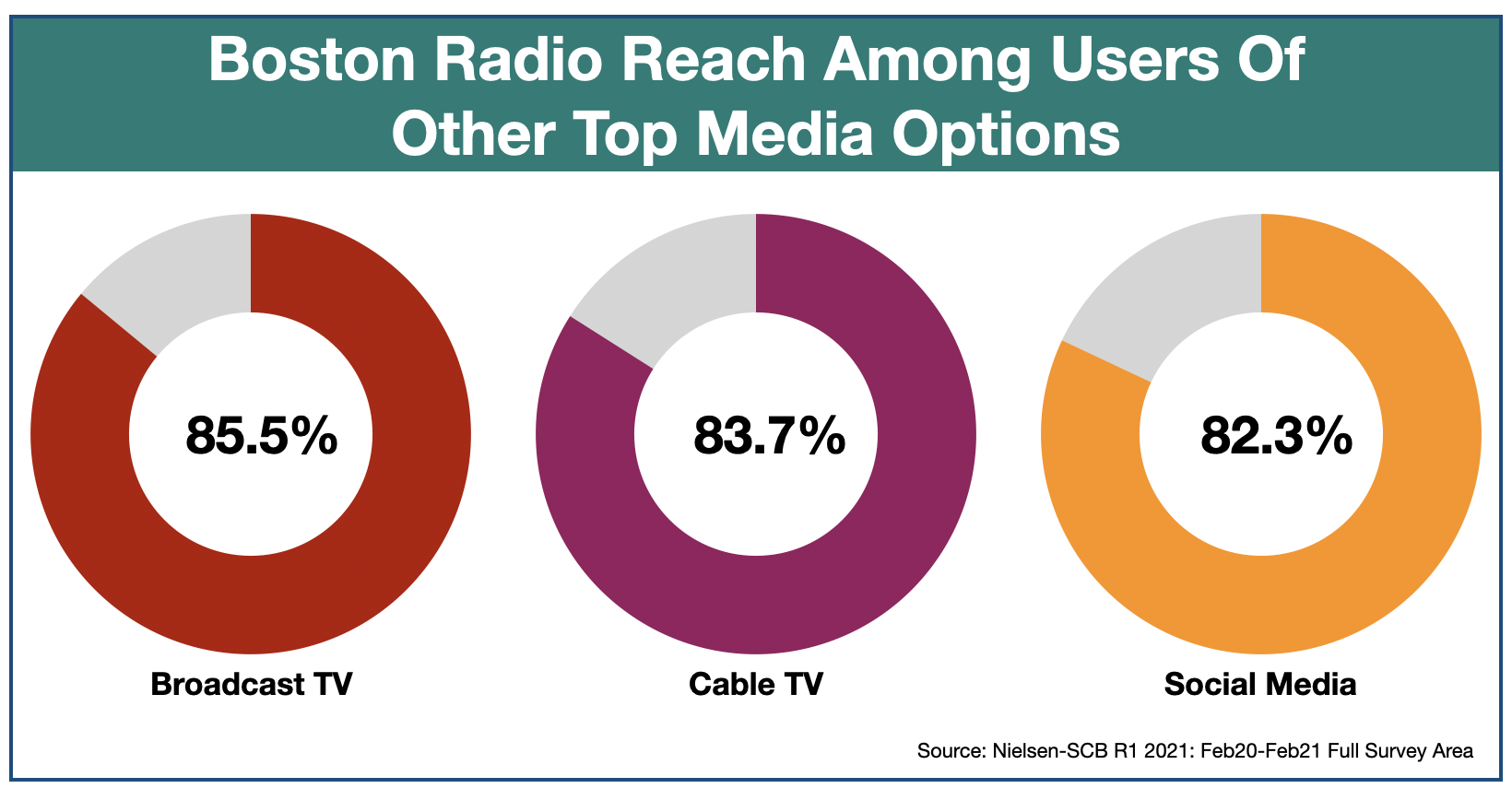 Advertising on Boston Radio Media Duplication 2021