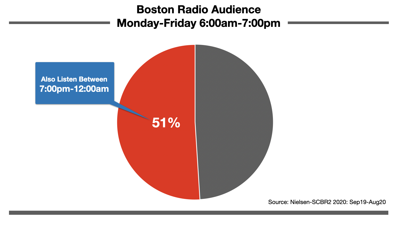 Advertising on Boston Radio Nighttime Audience