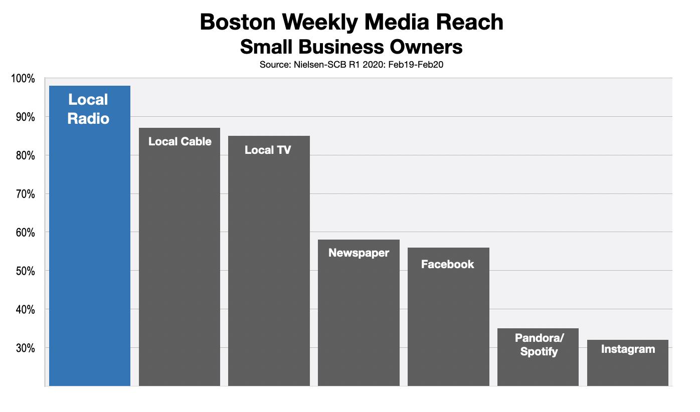 B2B Advertising in Boston Radio