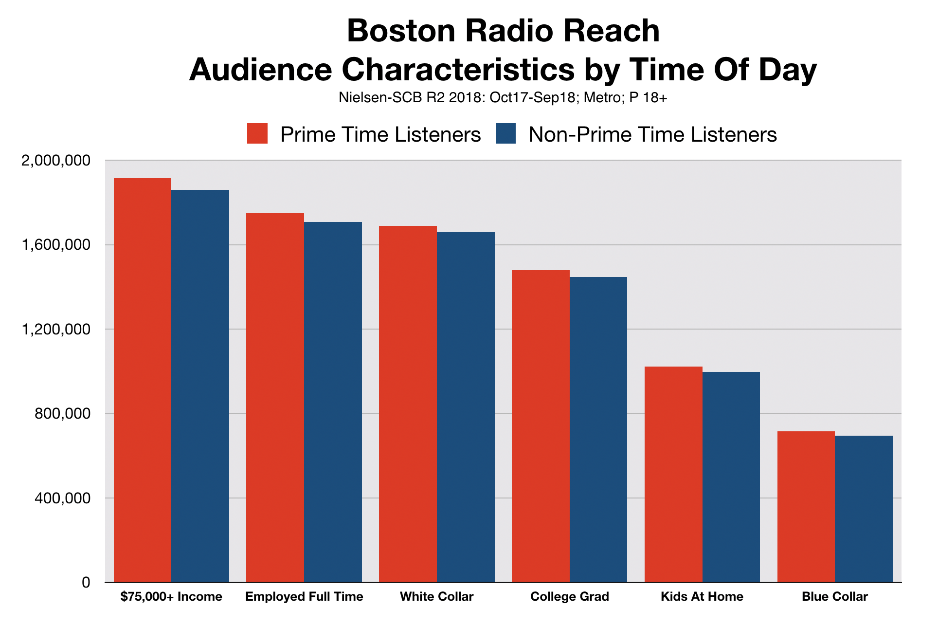 Best Time To Advertise On Boston Radio