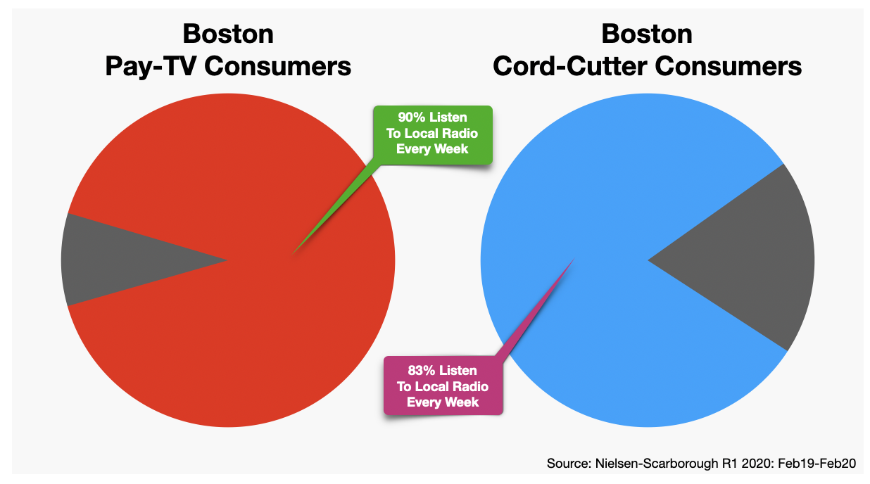 Boston Advertising Cord-Cutters