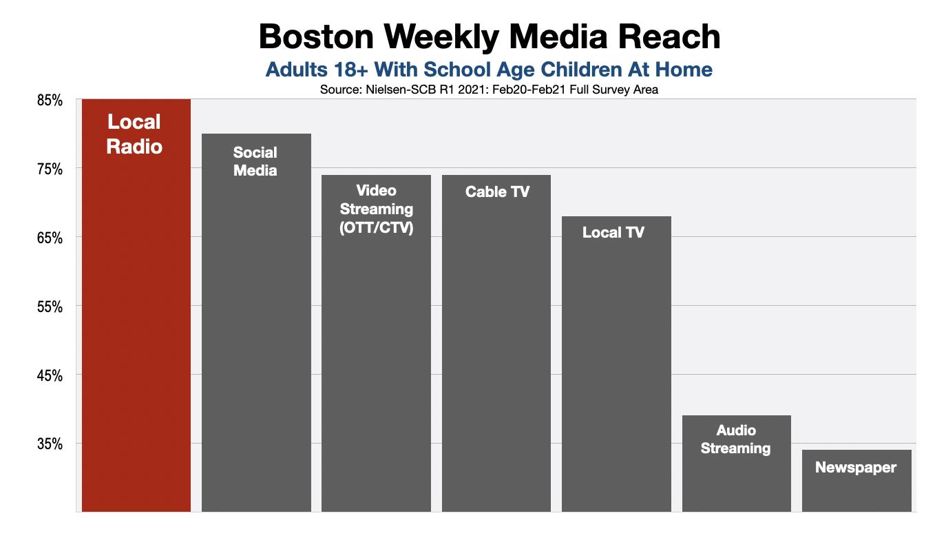 Boston Back To School Advertising Radio