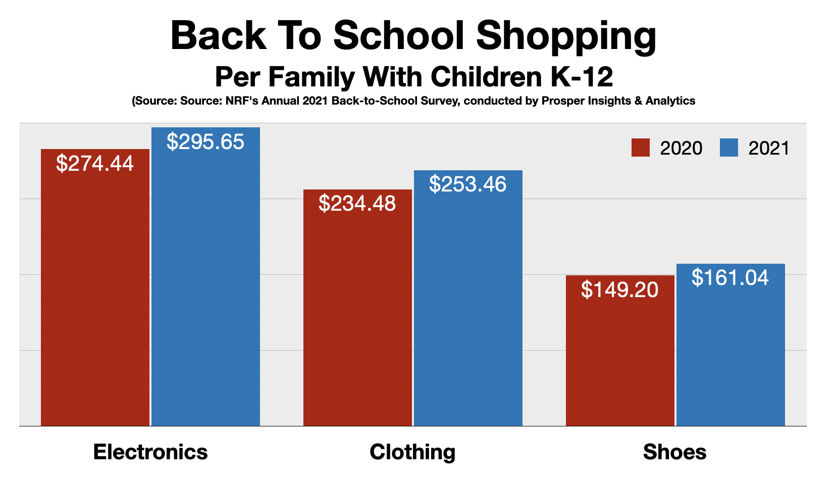 Boston Back To School Shopping 2021 By Category