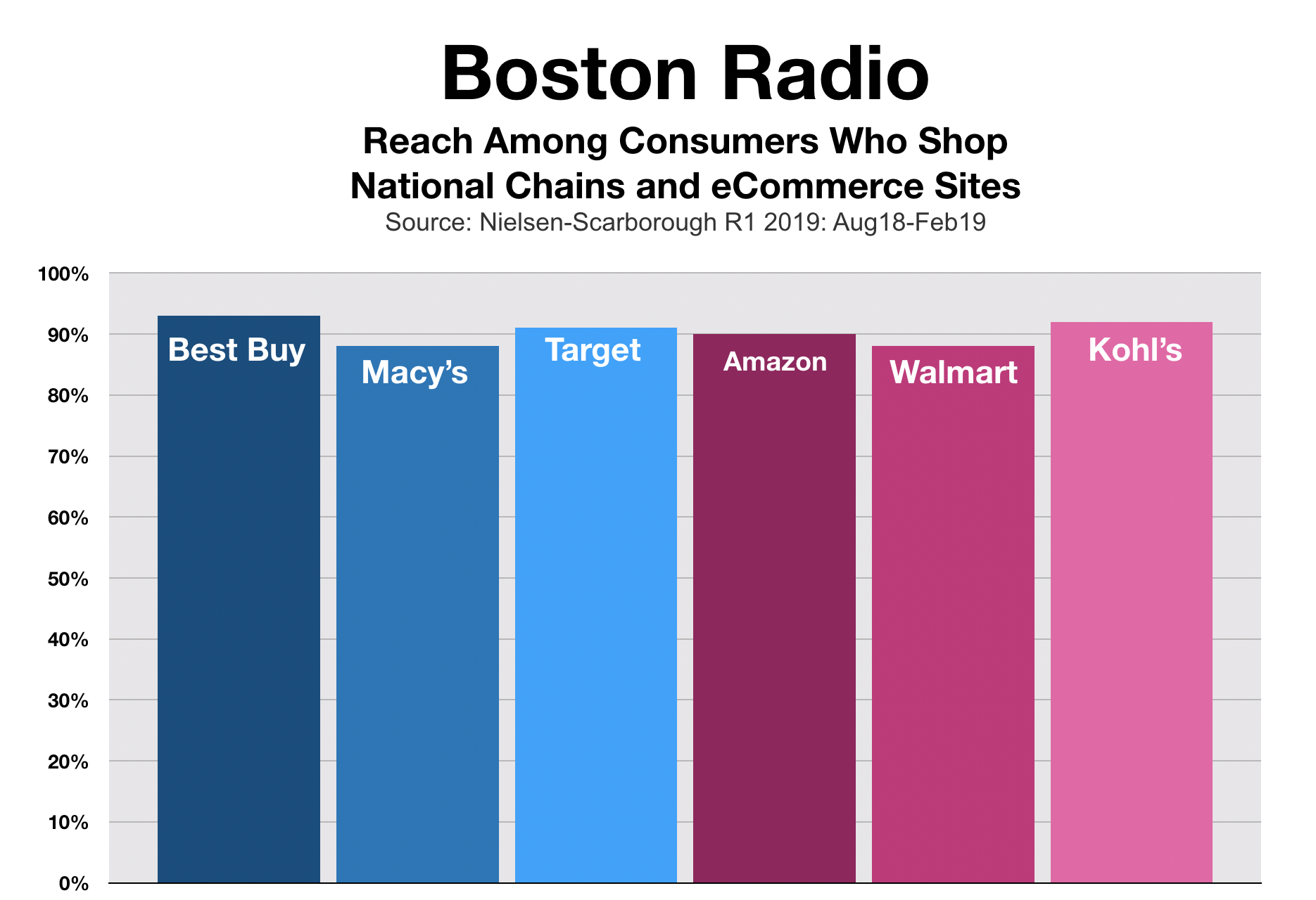 Boston Consumer Spending Holiday