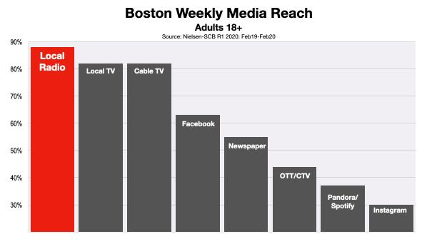 Boston Media Reach 2020