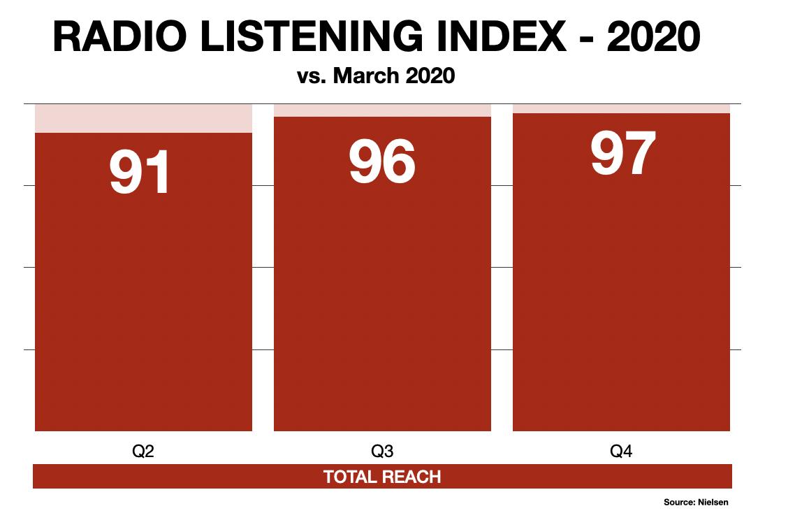 Boston Radio Listening During Pandemic