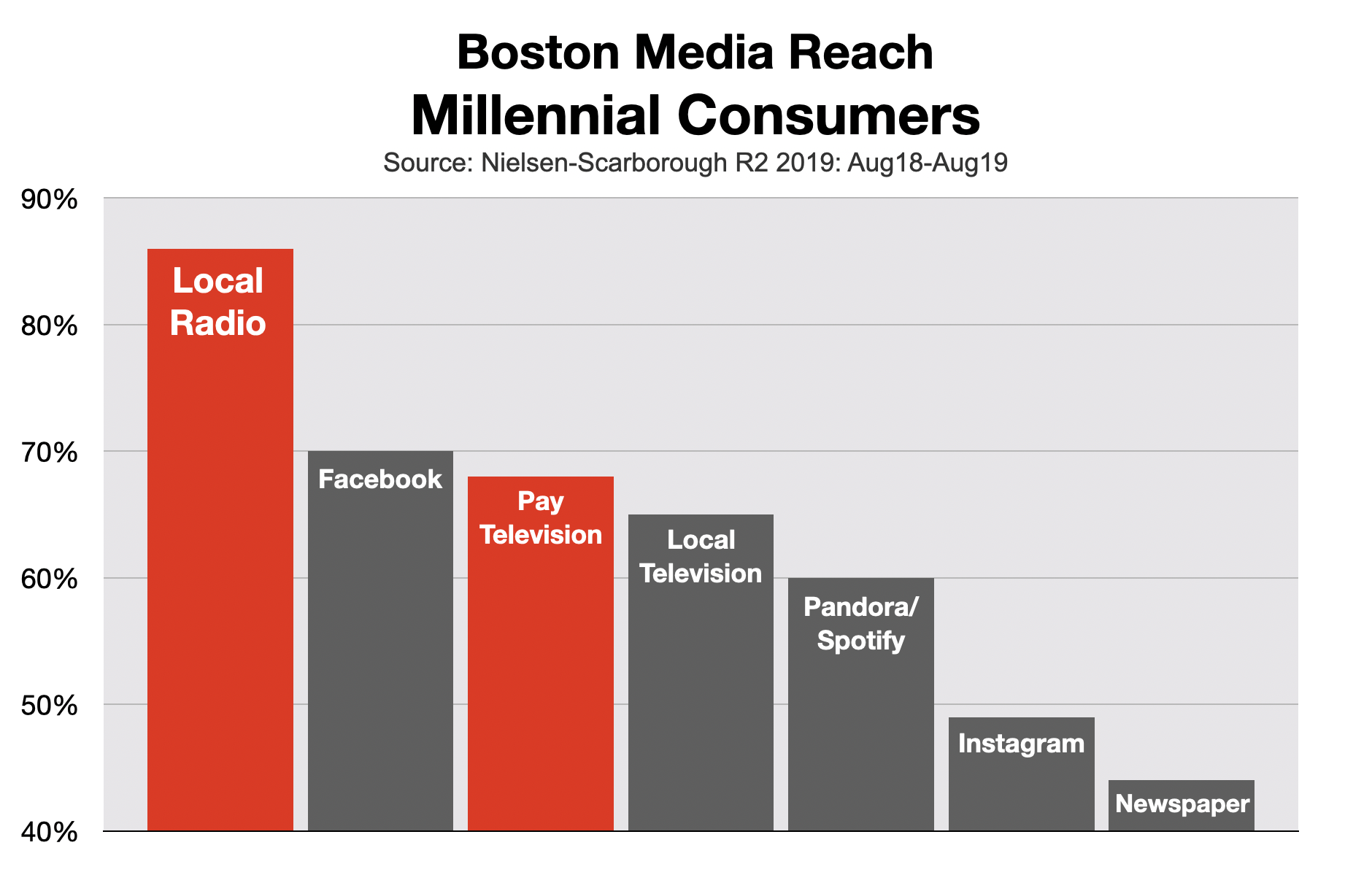 Cable TV Advertising: Boston
