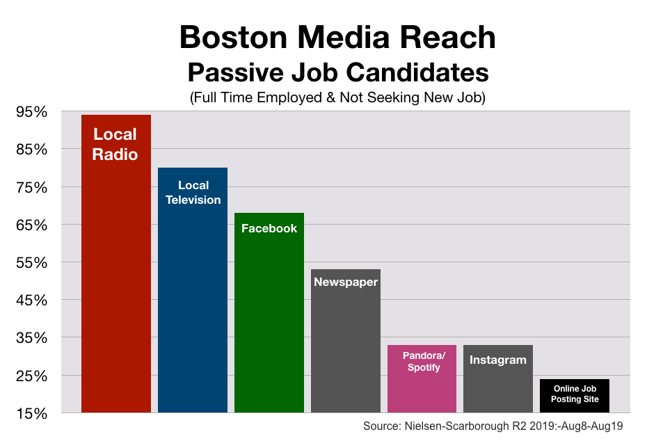 Employment Advertising  In Boston and New England