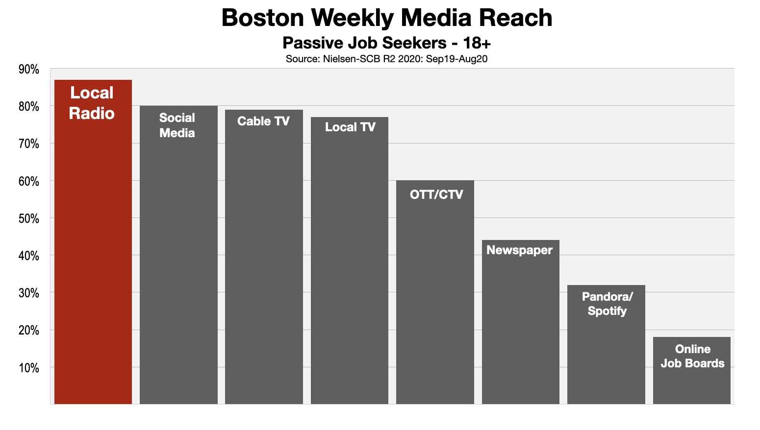 Employment Advertising In Boston Media Reach