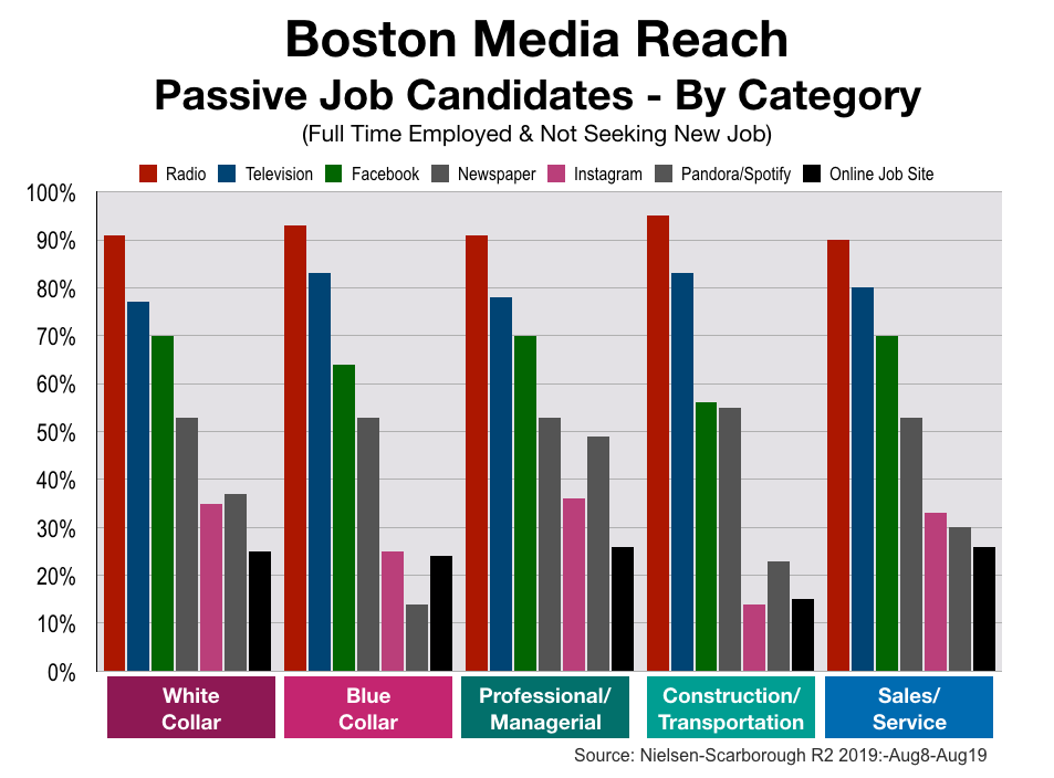 Employment Advertising in Boston Job Categories