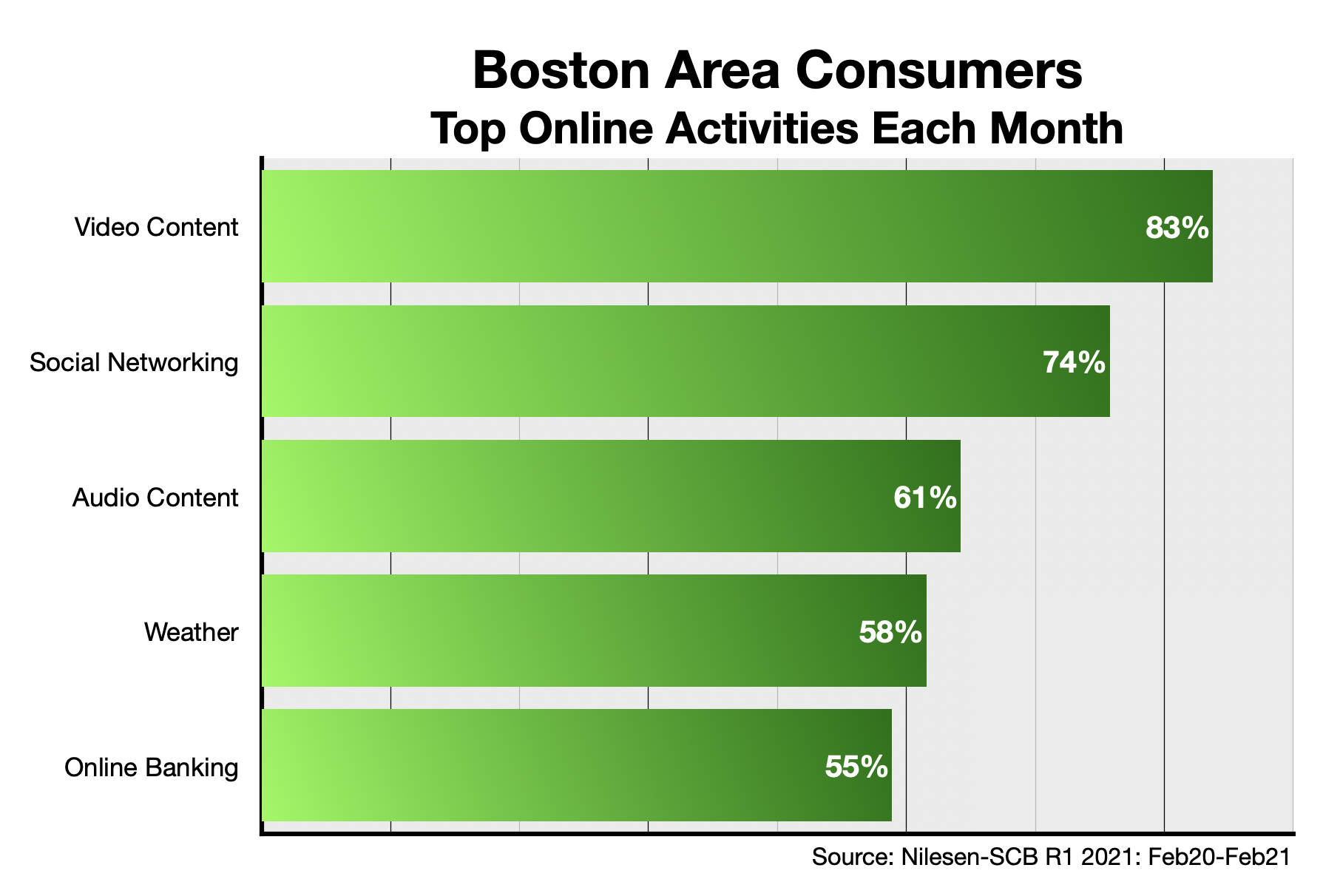 How Boston Consumers Use The Internet 2021