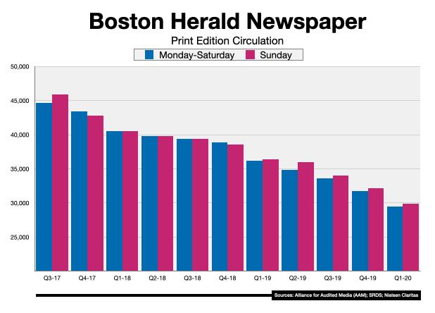 Newspaper Advertising Boston Herald