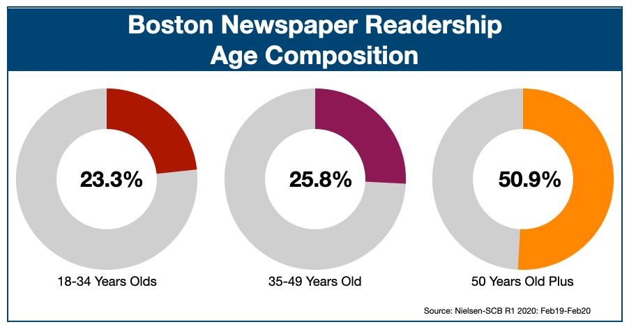 Newspaper Advertising In Boston Age Profile