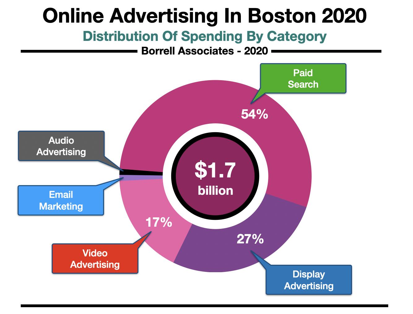 Online Advertising In Boston Spending