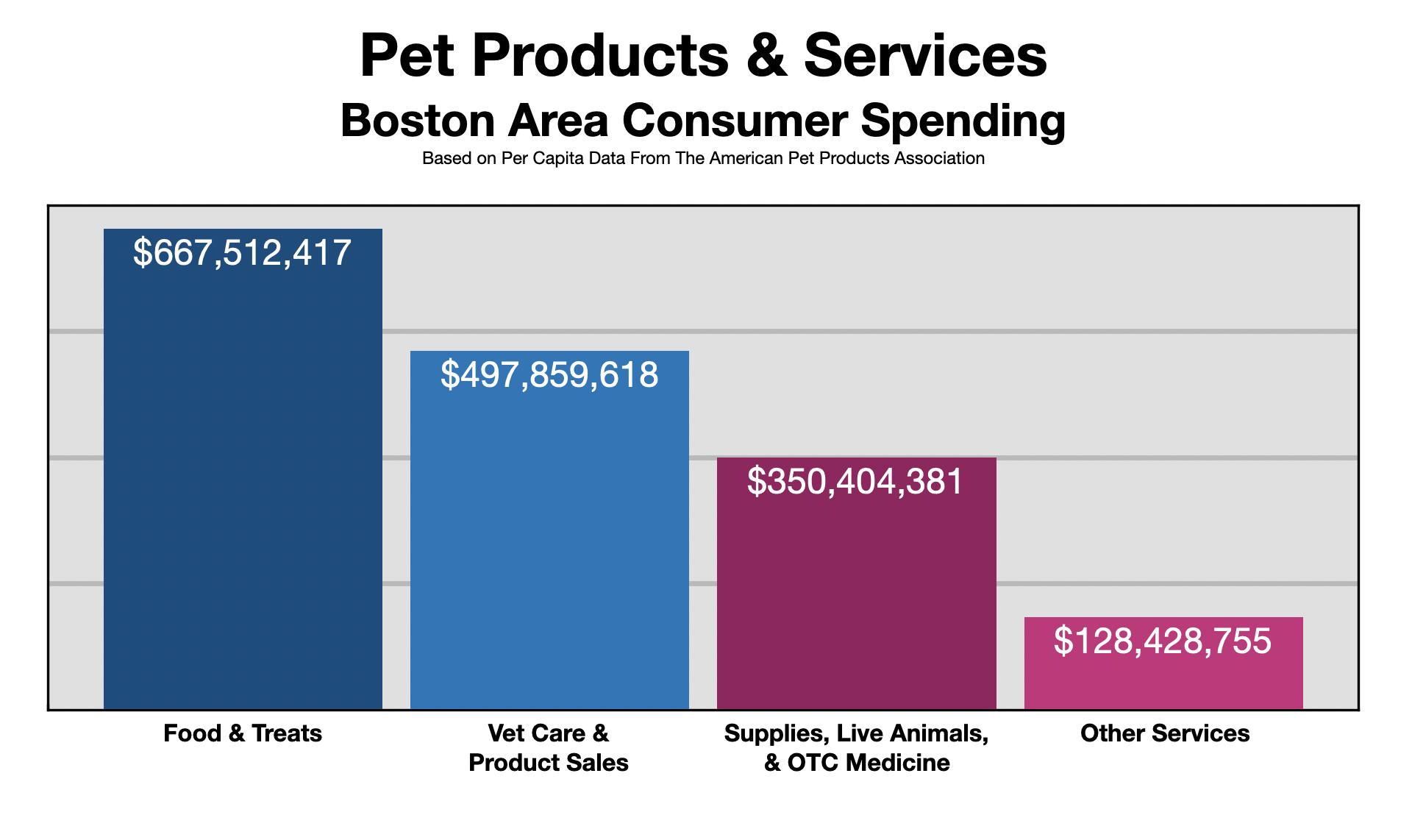Pet Product Spending In Boston