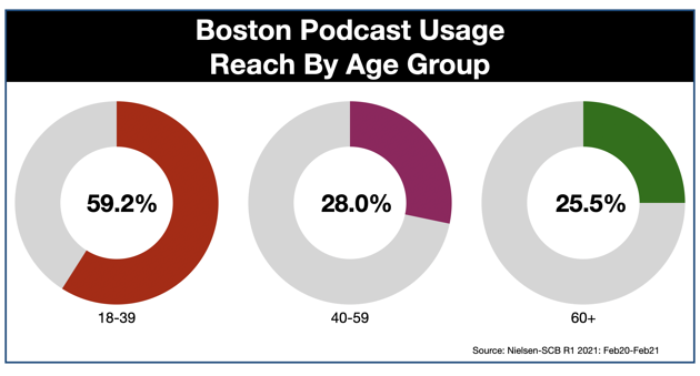 Podcast Advertising In Boston AGE