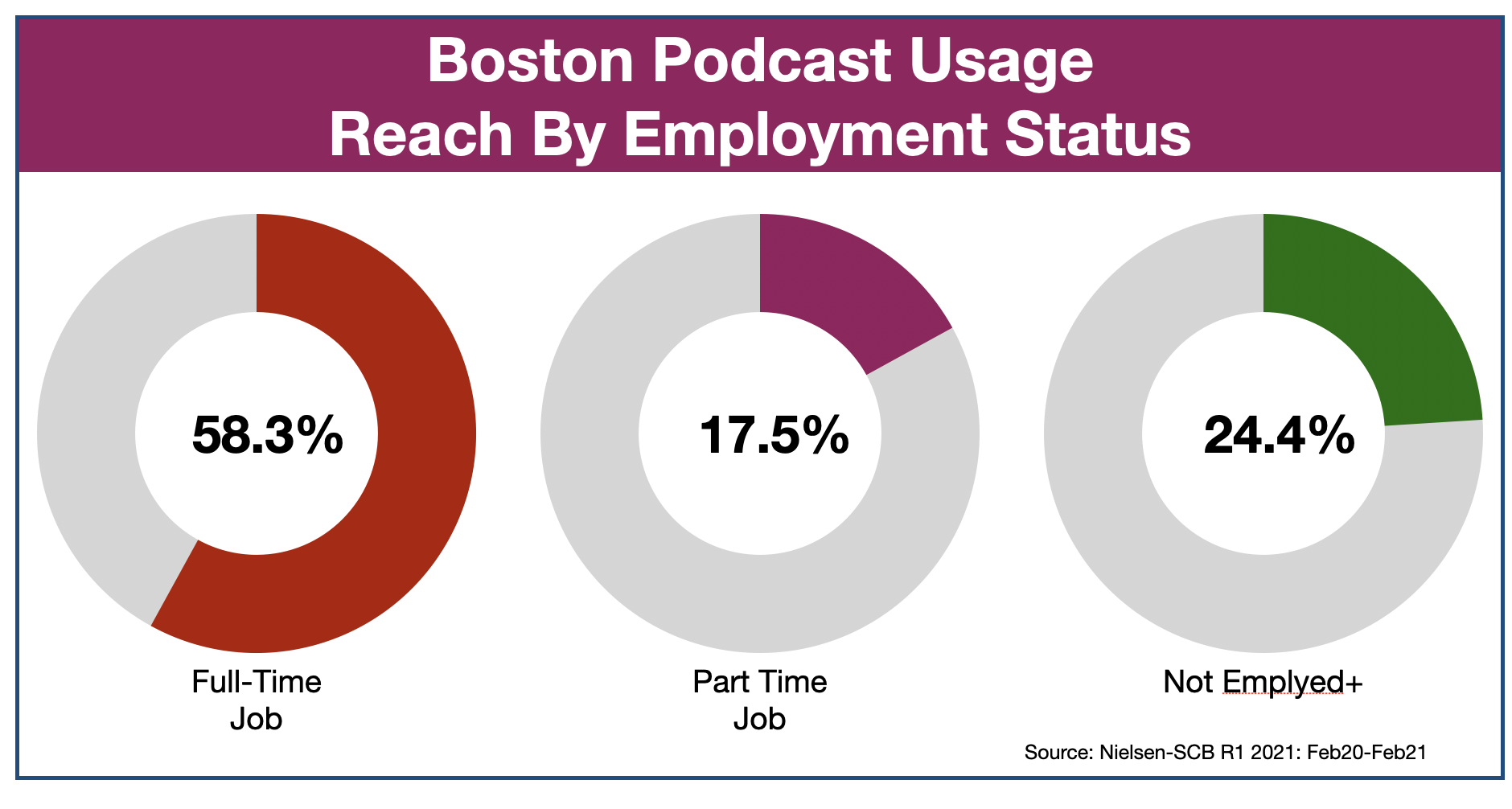 Podcast Advertising In Boston Employment