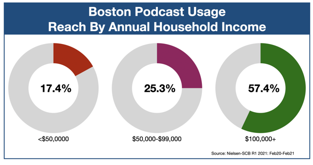 Podcast Advertising In Boston Income